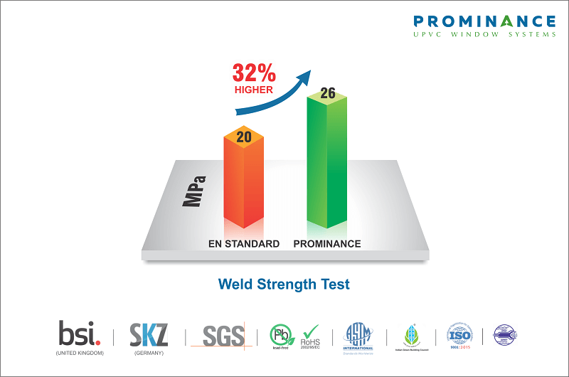 Prominance upvc windows & doors have much higher weld strength than European uPVC Standards