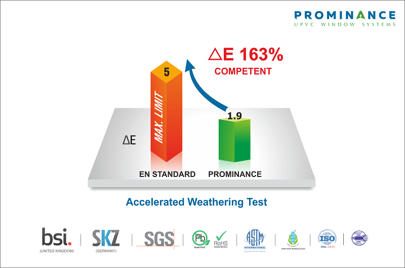 Prominance uPVC Windows Accelerated weather test