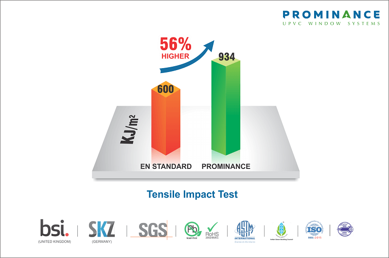 Prominance uPVC Windows Superior Tensile Strength compared to European Standards