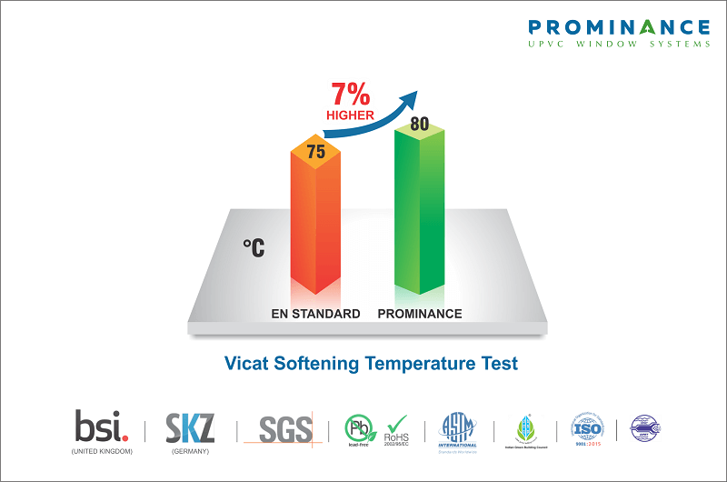 Prominance upvc windows & doors have much higher vicat softening property than European uPVC Standards